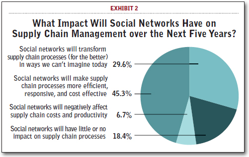 what impact will social networks have on supply chain management over the next five years