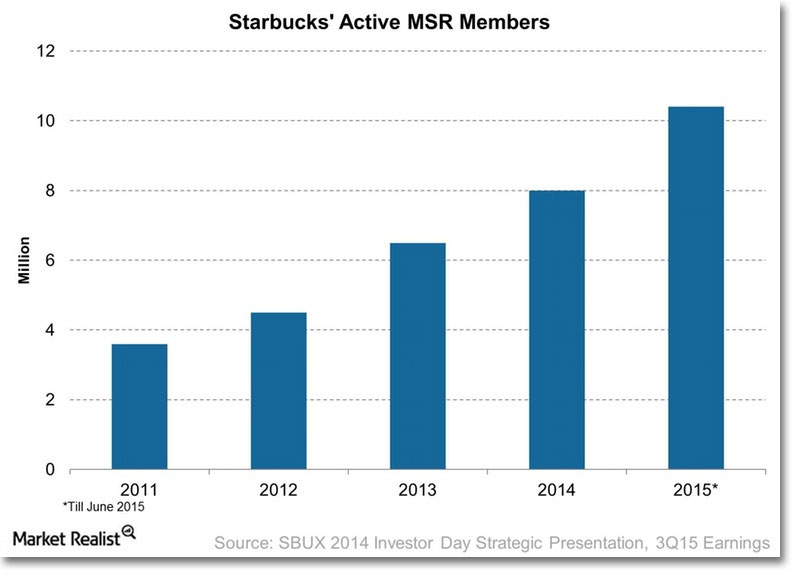 Starbucks A Technology Company That Sells Coffee Supply Chain 247