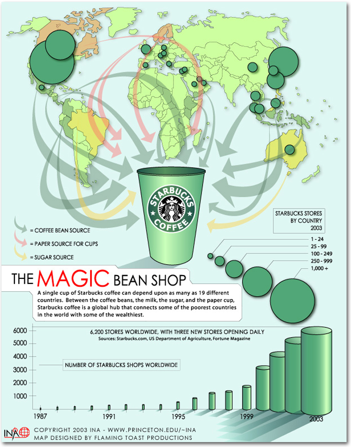 starbucks operational processes Starbucks coffee company's organizational structure combines features of basic organizational structures this starbucks case study analyzes such structure.