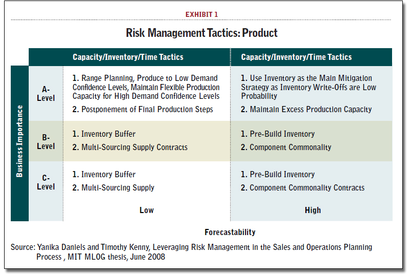 supply chain risk management plan Supply Chain Risk and the Planning Process - Supply Chain 24/7