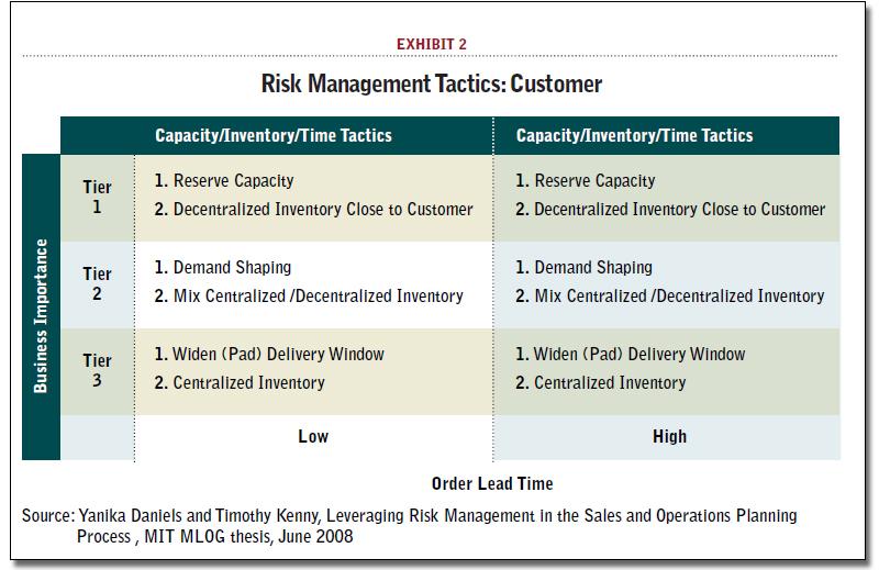 supply chain risk profile