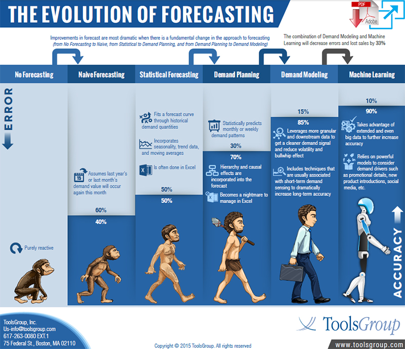 THE EVOLUTION OF FORECASTING