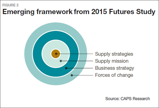 The Future of Supply Chain Management - Supply Chain 24/7