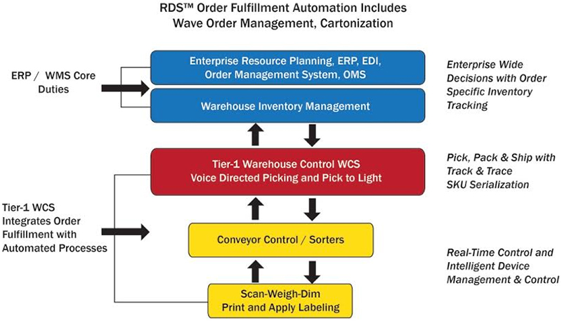 RDS Order Fulfillment Automation Includes Waver Order Management, Cartonization