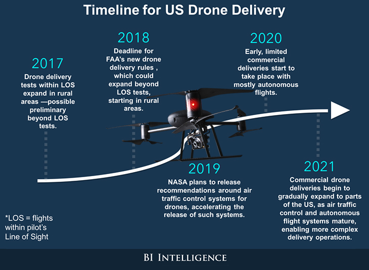 Timeline for US Drown Delivery