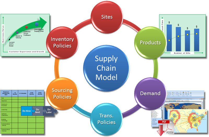 Is there really a blueprint for supply chain network design success blueprint for supply chain network design malvernweather Gallery