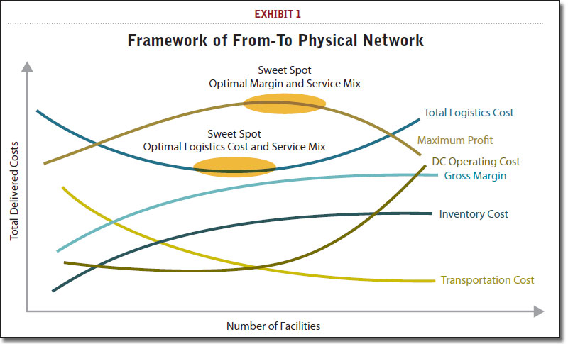 Framework of From-To Physical Network