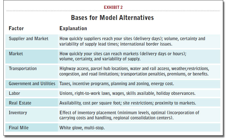 Bases for Model Alternatives
