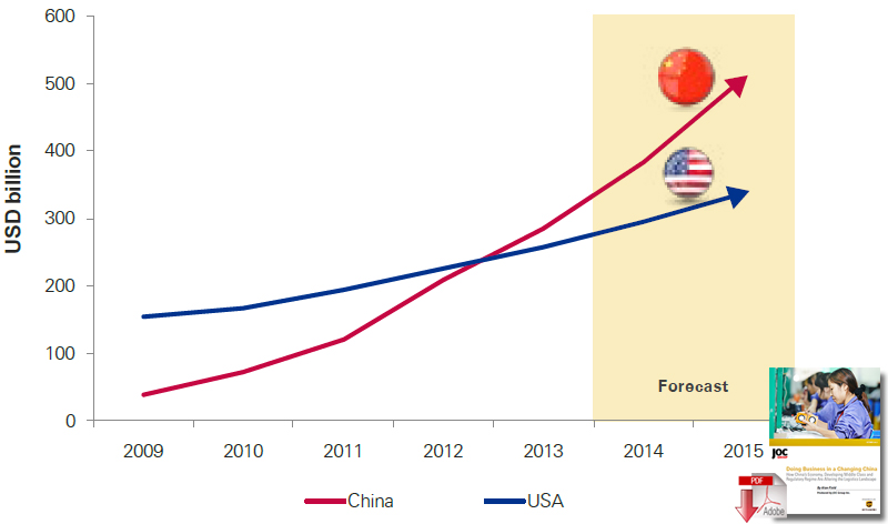 Value of e-commerce transactions in the US and China, 2009-2015