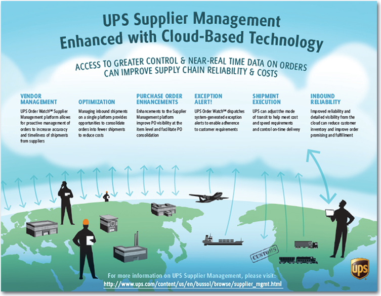 Ups Supplier Managementenhanced With Cloud Based Technology