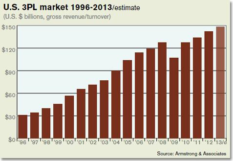 U.S. 3PL market 1996-2013 estimate