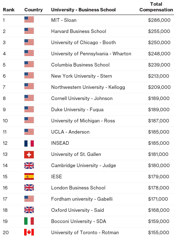 Top American Universities >> U S Universities Sweep Top Rankings For Best Paid Master Of