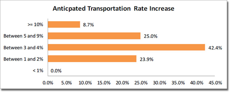 Anticpated Transportation Rate Increase