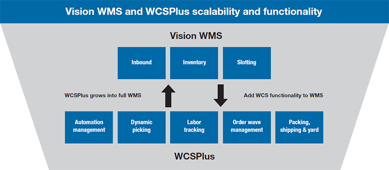 Vision WMS and WCSPlus scalability and functionality