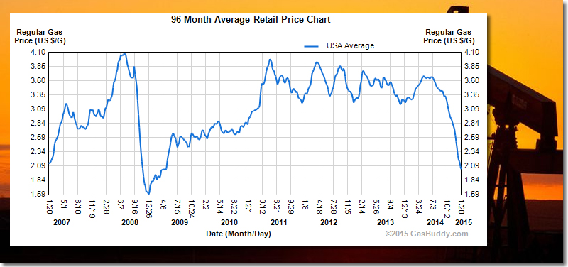 why oil prices keep falling Crude oil prices ended 2016 on a and adding more supply without rising demand is a recipe for falling prices now that we know opec will continue to keep its.