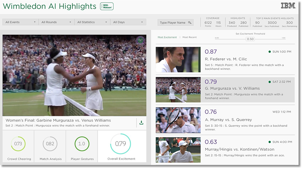 Wimbledon AI Highlights