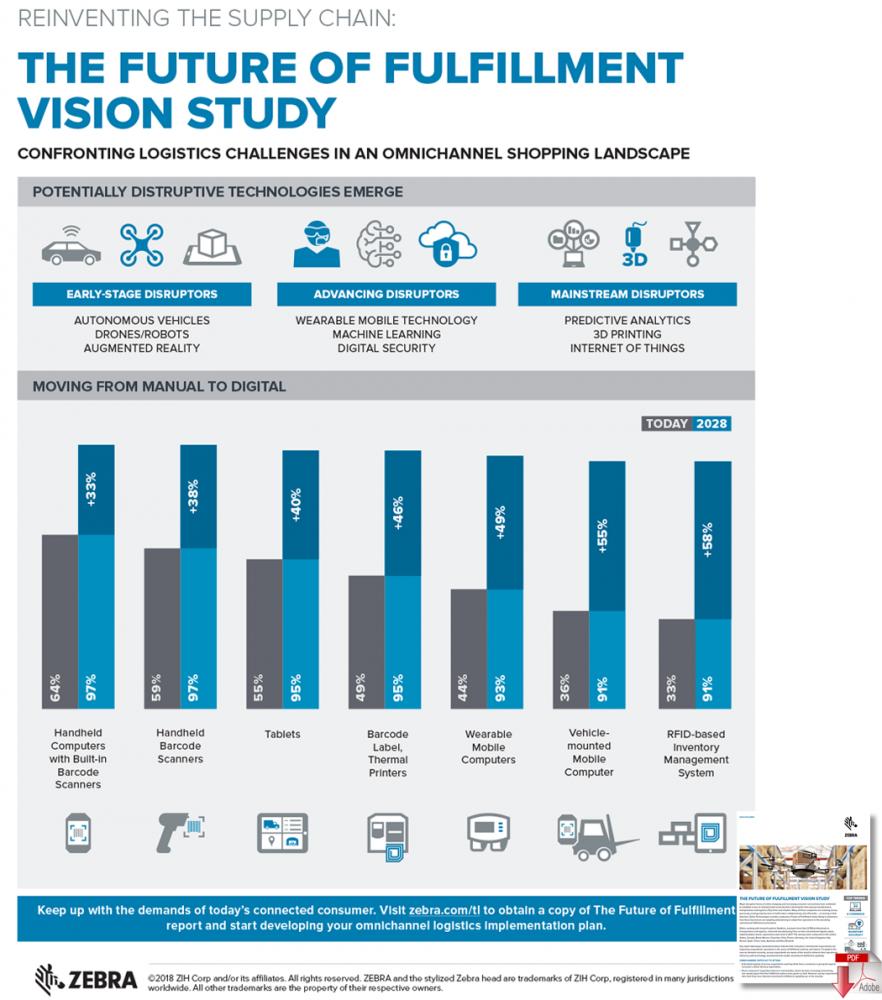 Future of Fulfillment Vision Study