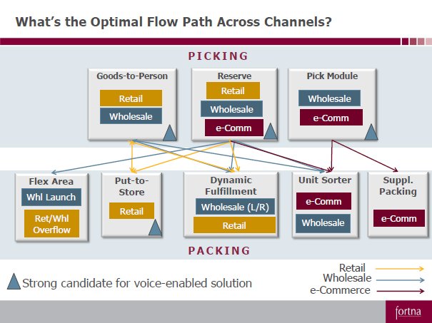 Utilizing Your Wms And Shipping Processes For Omni Channel