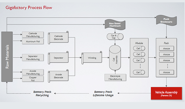 Tesla S Gigafactory Supply Chain Vertical Integration